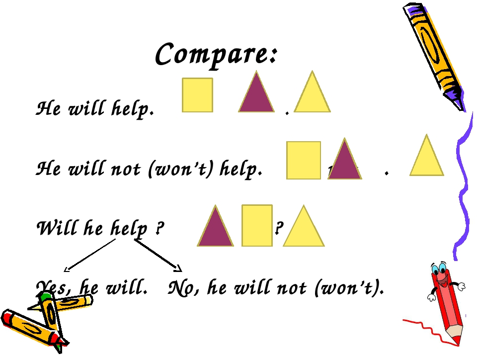 Compare: He will help. . He will not (won't) help. not . Will he help ? ? Yes...