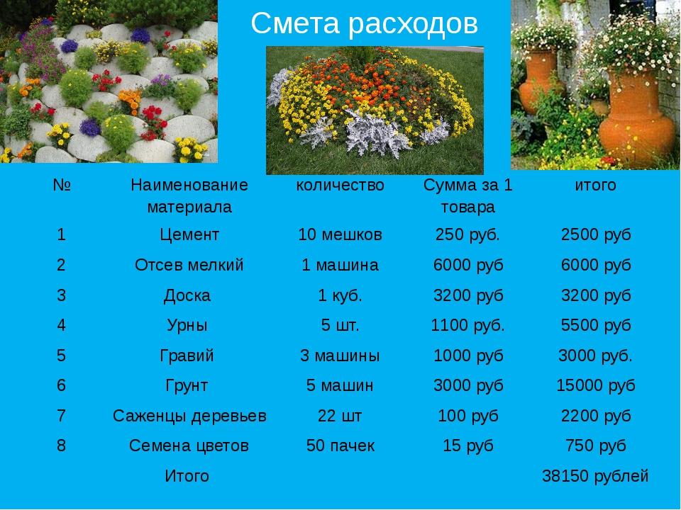 Смета расходов № Наименование материала количество Сумма за 1 товара итого 1...