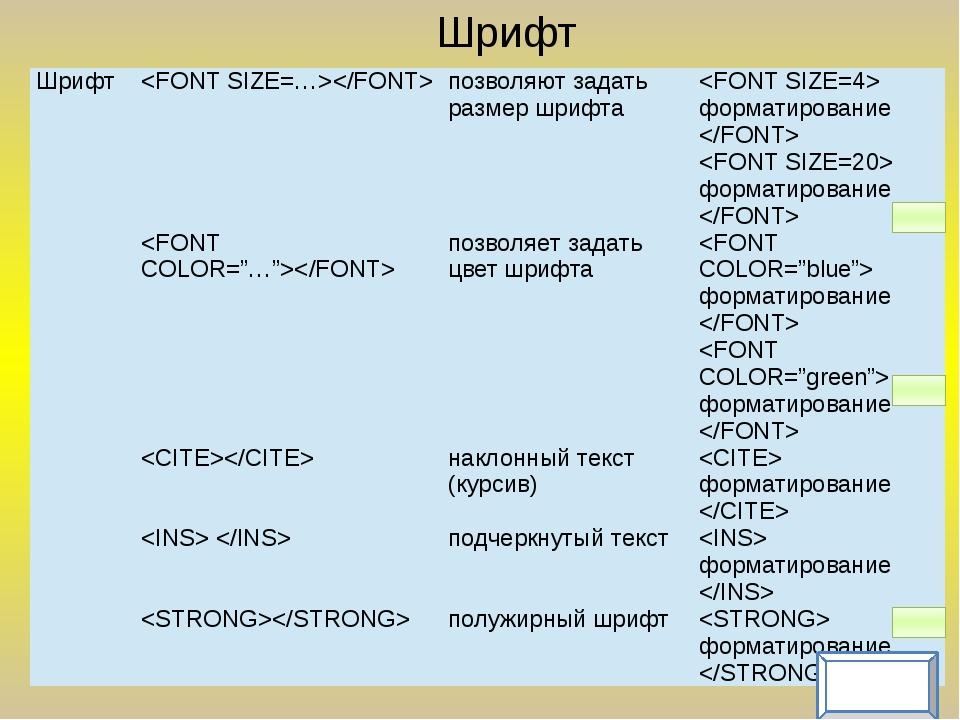 Теги форматирования Заголовки Шрифт Выравнивание текста Практическая работа
