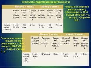 Результаты развития навыка чтения у обучающихся с ОВЗ выпуск 2006-2007 уч. г.