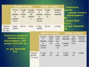 Результаты развития навыка чтения у обучающихся с ОВЗ выпуск 2010-2011уч.г.
