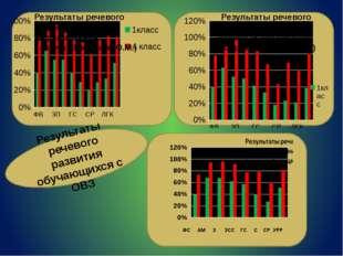 Результаты речевого развития класса выравнивания ( кл.рук. Киселёва И.В.) Ре