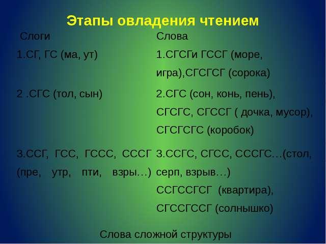 1.Дифференциация гласных и согласных звуков 2.Работа со слоговыми таблицами...