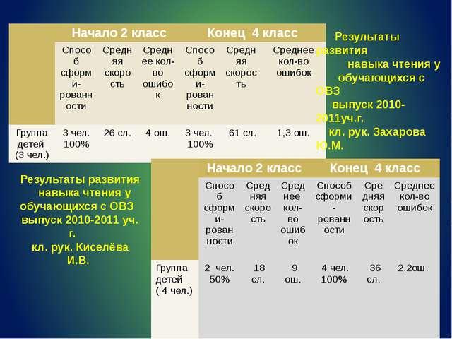 Результаты развития навыка чтения у обучающихся с ОВЗ выпуск 2010-2011уч.г....