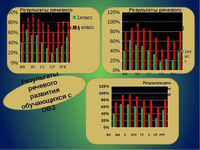 Результаты речевого развития класса выравнивания ( кл.рук. Киселёва И.В.) Ре...