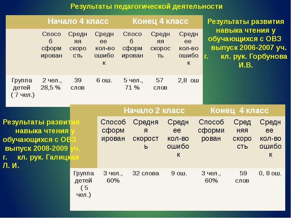 Результаты развития навыка чтения у обучающихся с ОВЗ выпуск 2006-2007 уч. г....