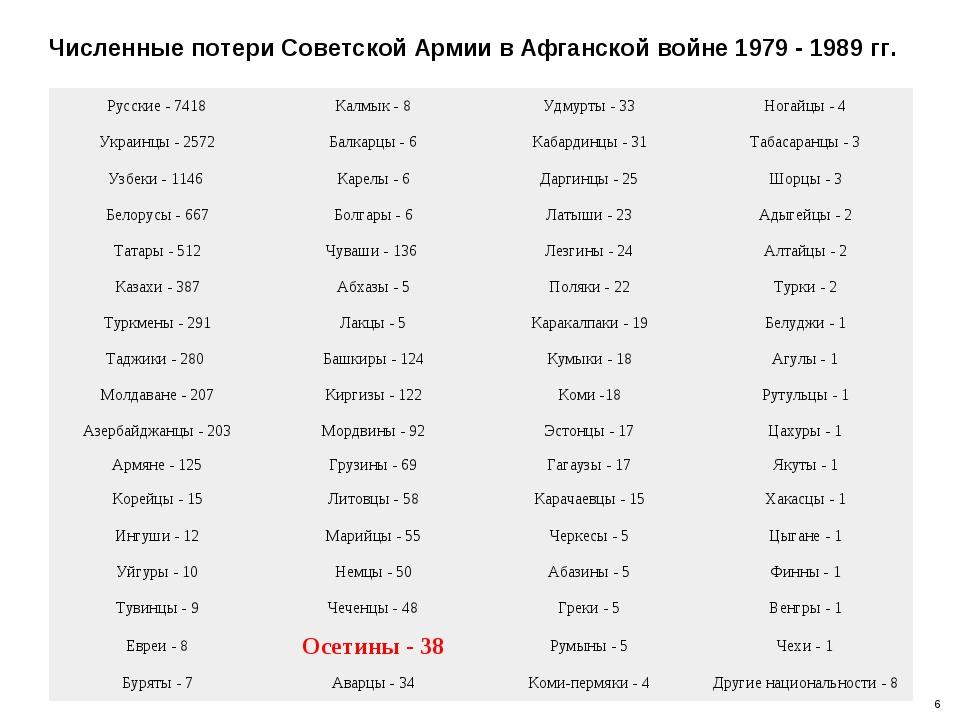 Численные потери Советской Армии в Афганской войне 1979 - 1989 гг. 6