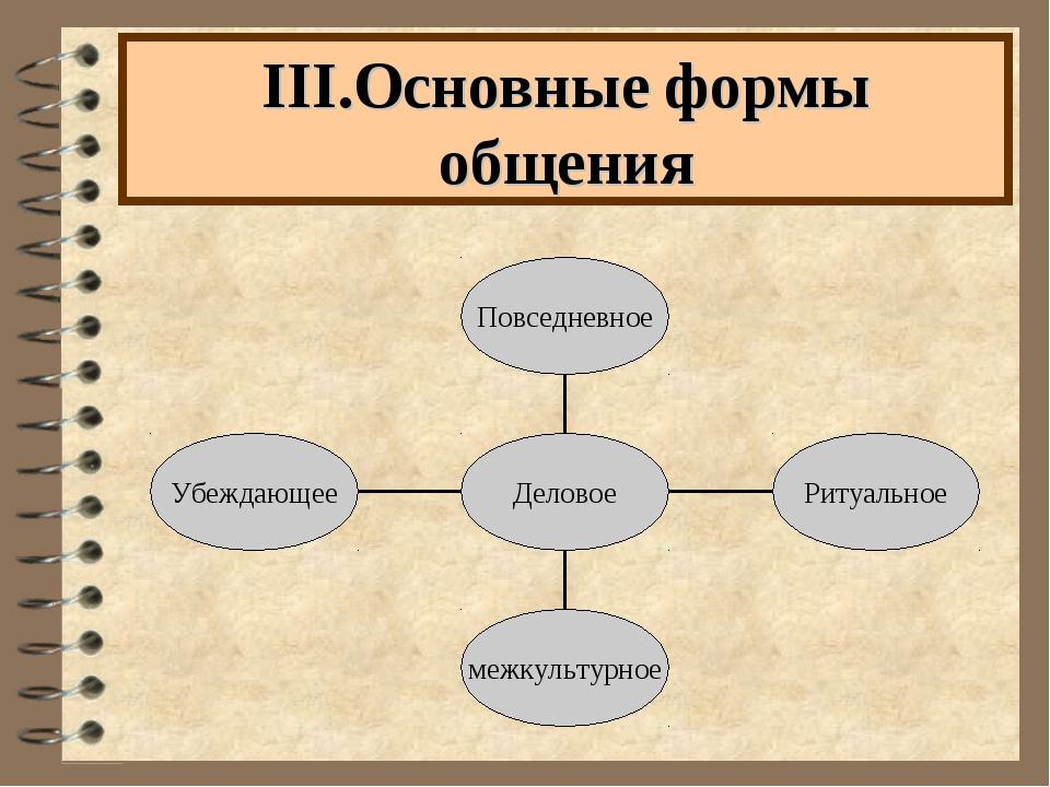 III.Основные формы общения