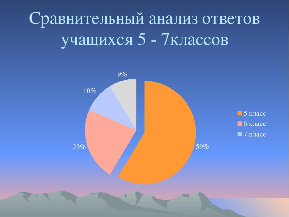 Сравнительный анализ ответов учащихся 5 - 7классов