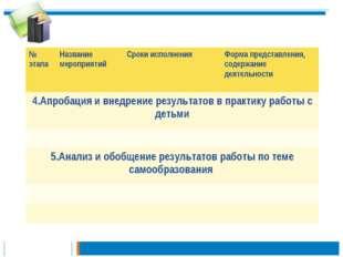 № этапаНазвание мероприятийСроки исполненияФорма представления, содержание