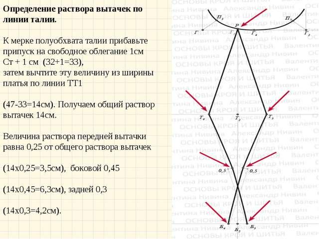 Определение раствора вытачек по линии талии. К мерке полуобхвата талии приба...