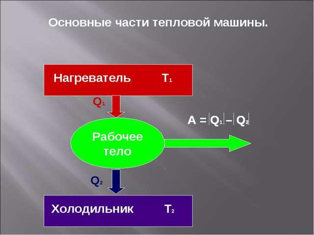 Рабочее тело Q1 Q2 Нагреватель Т1 Холодильник Т2 Основные части тепловой маши...