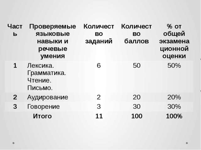 Часть Проверяемые языковые навыки и речевые умения Количество заданий Количес...