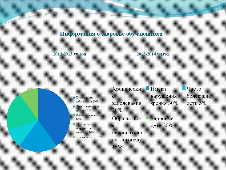Информация о здоровье обучающихся 2012-2013 уч.год 2013-2014 уч.год