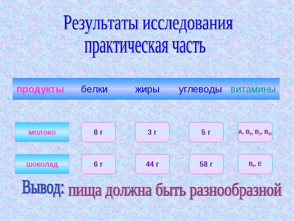 молоко 8 г шоколад 5 г 58 г 3 г 6 г 44 г В6, Е А, В1, В2, В12
