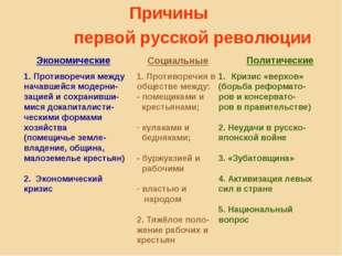 Причины первой русской революции Экономические Социальные Политические 1. Про