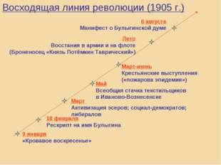 Восходящая линия революции (1905 г.) 9 января «Кровавое воскресенье» 18 февра