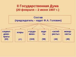 II Государственная Дума (20 февраля – 2 июня 1907 г.) Состав (председатель –