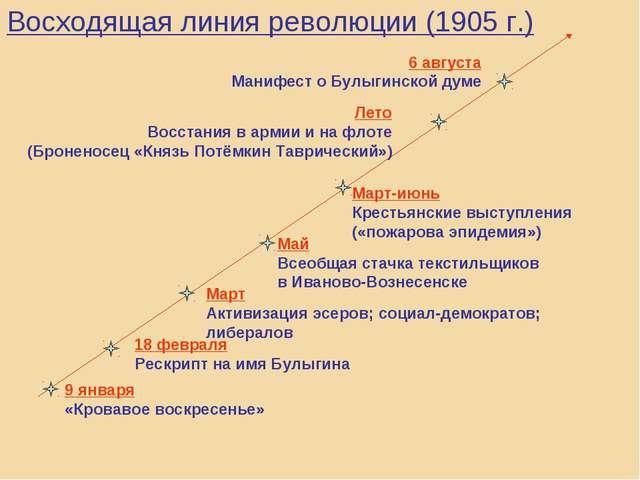 Восходящая линия революции (1905 г.) 9 января «Кровавое воскресенье» 18 февра...