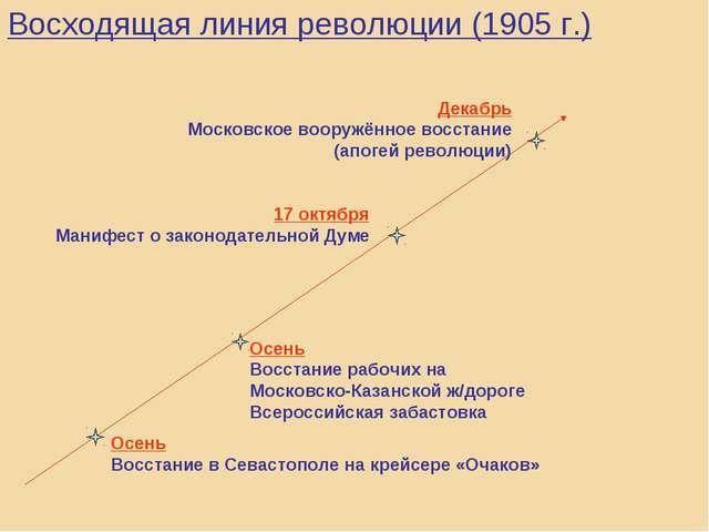 Восходящая линия революции (1905 г.) Осень Восстание в Севастополе на крейсер...
