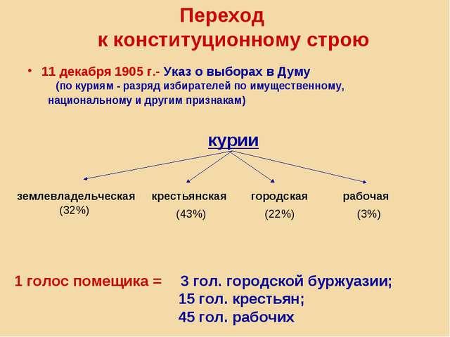 Переход к конституционному строю 11 декабря 1905 г.- Указ о выборах в Думу (п...