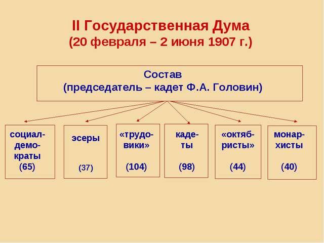 II Государственная Дума (20 февраля – 2 июня 1907 г.) Состав (председатель –...
