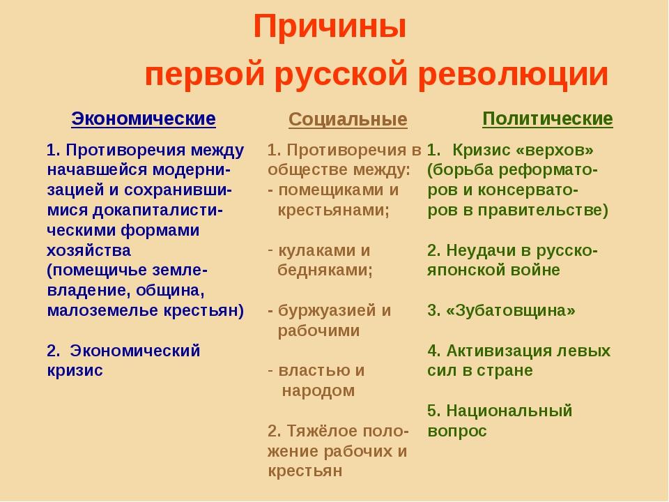 Причины первой русской революции Экономические Социальные Политические 1. Про...