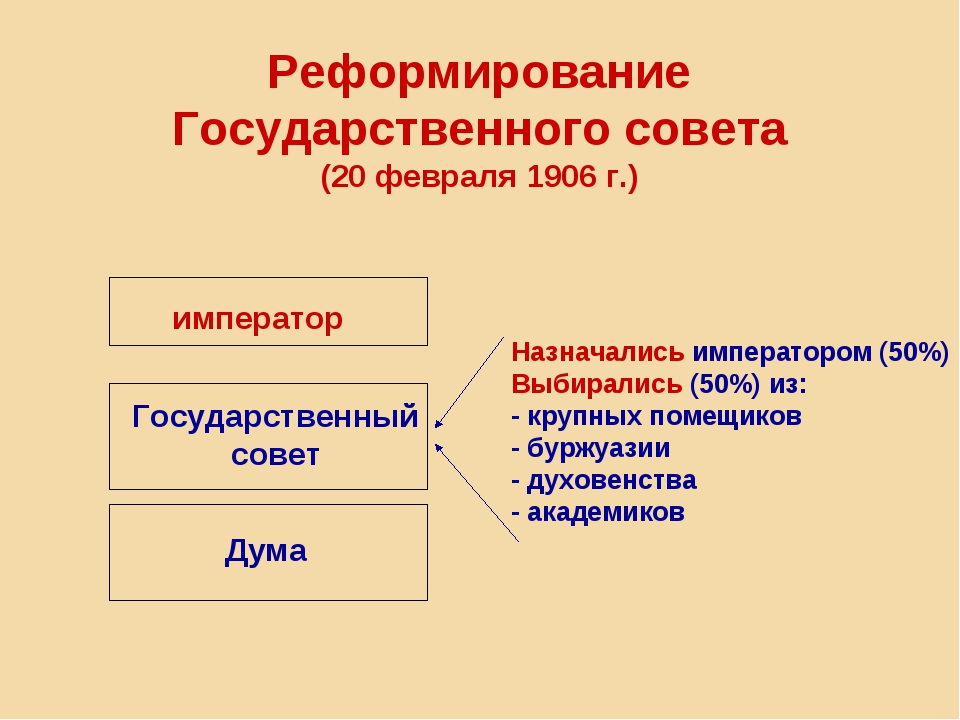 Реформирование Государственного совета (20 февраля 1906 г.) император Государ...
