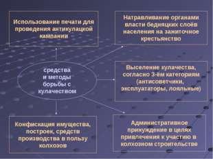 средства и методы борьбы с кулачеством Использование печати для проведения ан