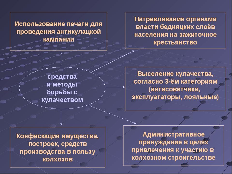 средства и методы борьбы с кулачеством Использование печати для проведения ан...