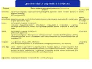 Дополнительные устройства и материалы ЭкзаменПодготовка дополнительных матер