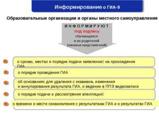 Информирование о ГИА-9 о сроках, местах и порядке подачи заявлений на прохож