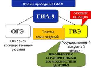 Формы проведения ГИА-9 ГИА-9 ОГЭ ГВЭ Основной государственный экзамен Государ