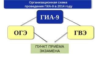 Организационная схема проведения ГИА-9 в 2014 году ГИА-9 ОГЭ ГВЭ ПУНКТ ПРИЁМА
