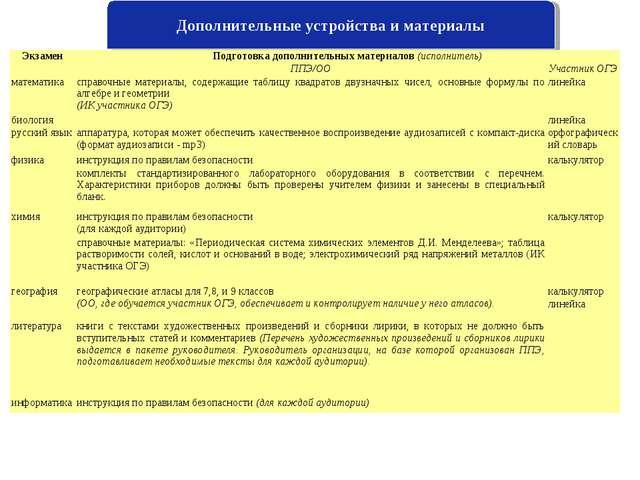 Дополнительные устройства и материалы ЭкзаменПодготовка дополнительных матер...