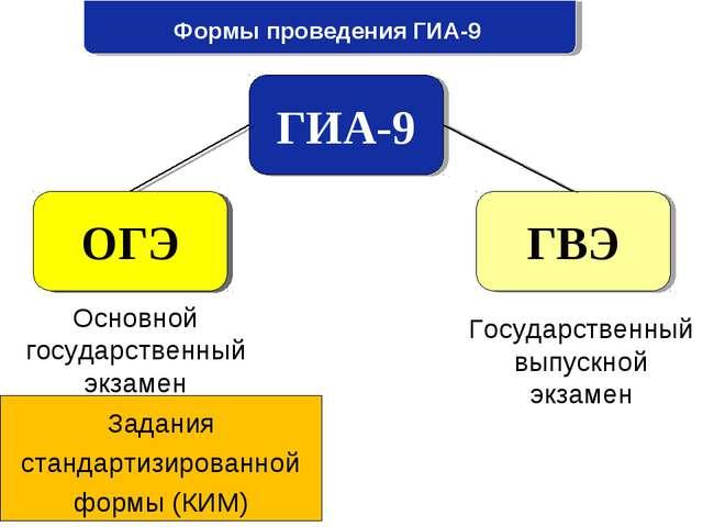 Формы проведения ГИА-9 ГИА-9 ОГЭ ГВЭ Основной государственный экзамен Государ...