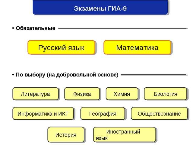 Экзамены ГИА-9  Обязательные  По выбору (на добровольной основе) Русский яз...