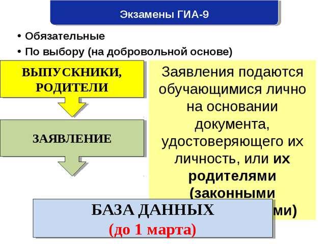 Экзамены ГИА-9  Обязательные  По выбору (на добровольной основе) ВЫПУСКНИКИ...