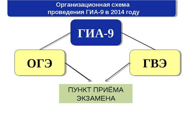 Организационная схема проведения ГИА-9 в 2014 году ГИА-9 ОГЭ ГВЭ ПУНКТ ПРИЁМА...