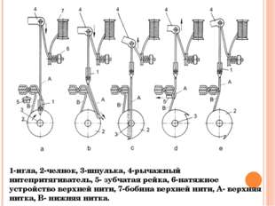 1-игла, 2-челнок, 3-шпулька, 4-рычажный нитепритягиватель, 5- зубчатая рейка