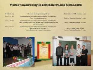 Участие учащихся в научно-исследовательской деятельности Учебный годНазвание