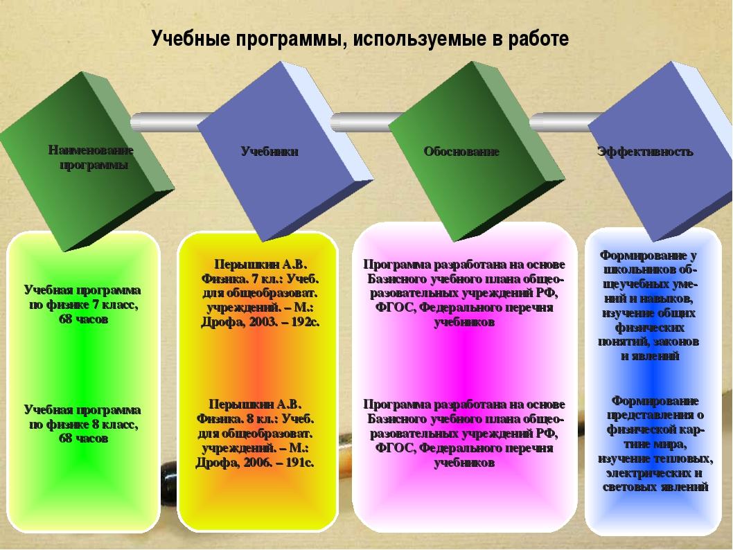 TEXT Наименование программы Учебники Обоснование Эффективность Учебные програ...