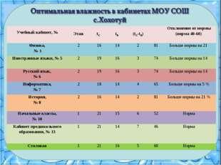 Учебный кабинет, № Этаж tС  tВ  (tC-tВ)Отклонение от нормы (норма 40-6