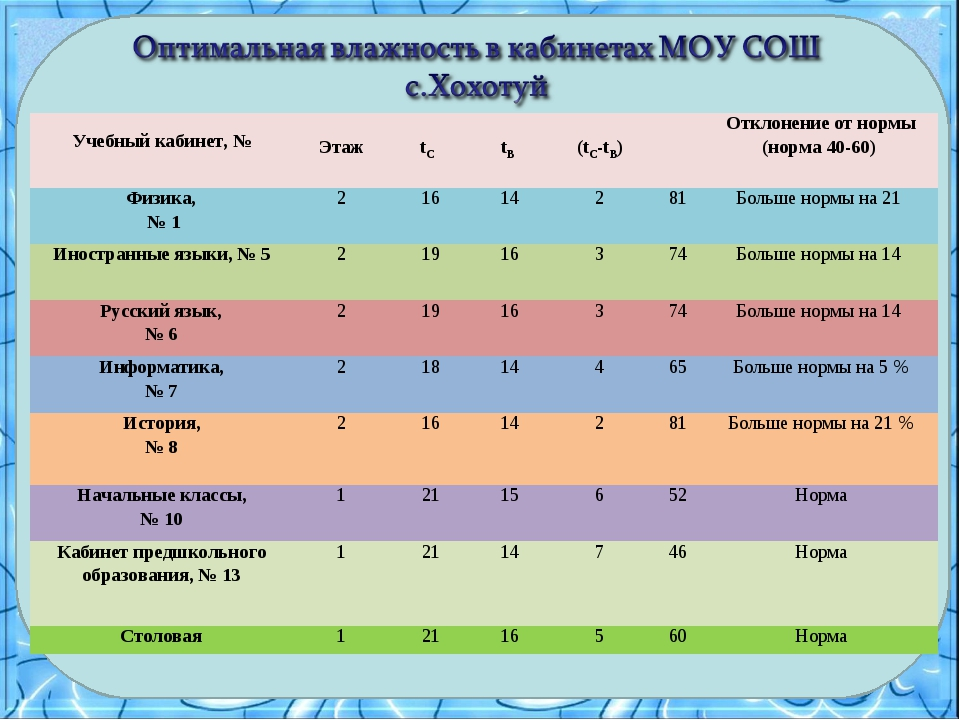 Учебный кабинет, № Этаж tС  tВ  (tC-tВ)Отклонение от нормы (норма 40-6...