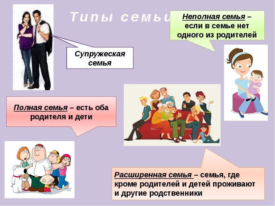 Типы семьи Полная семья – есть оба родителя и дети Неполная семья – если в се...