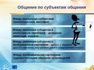 Общение по субъектам общения Между реальными субъектами (межличностное, массо