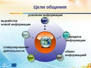 Цели общения передача информации выработка новой информации обмен информацией