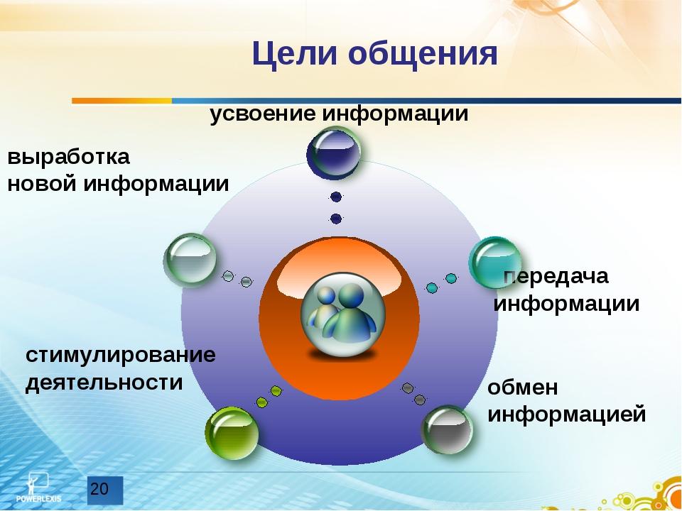 Цели общения передача информации выработка новой информации обмен информацией...