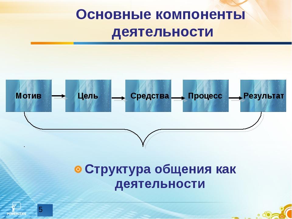 Основные компоненты деятельности Структура общения как деятельности Мотив Цел...