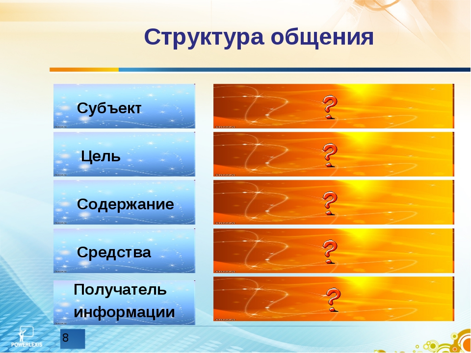 Структура общения Субъект Цель Содержание Средства Получатель информации